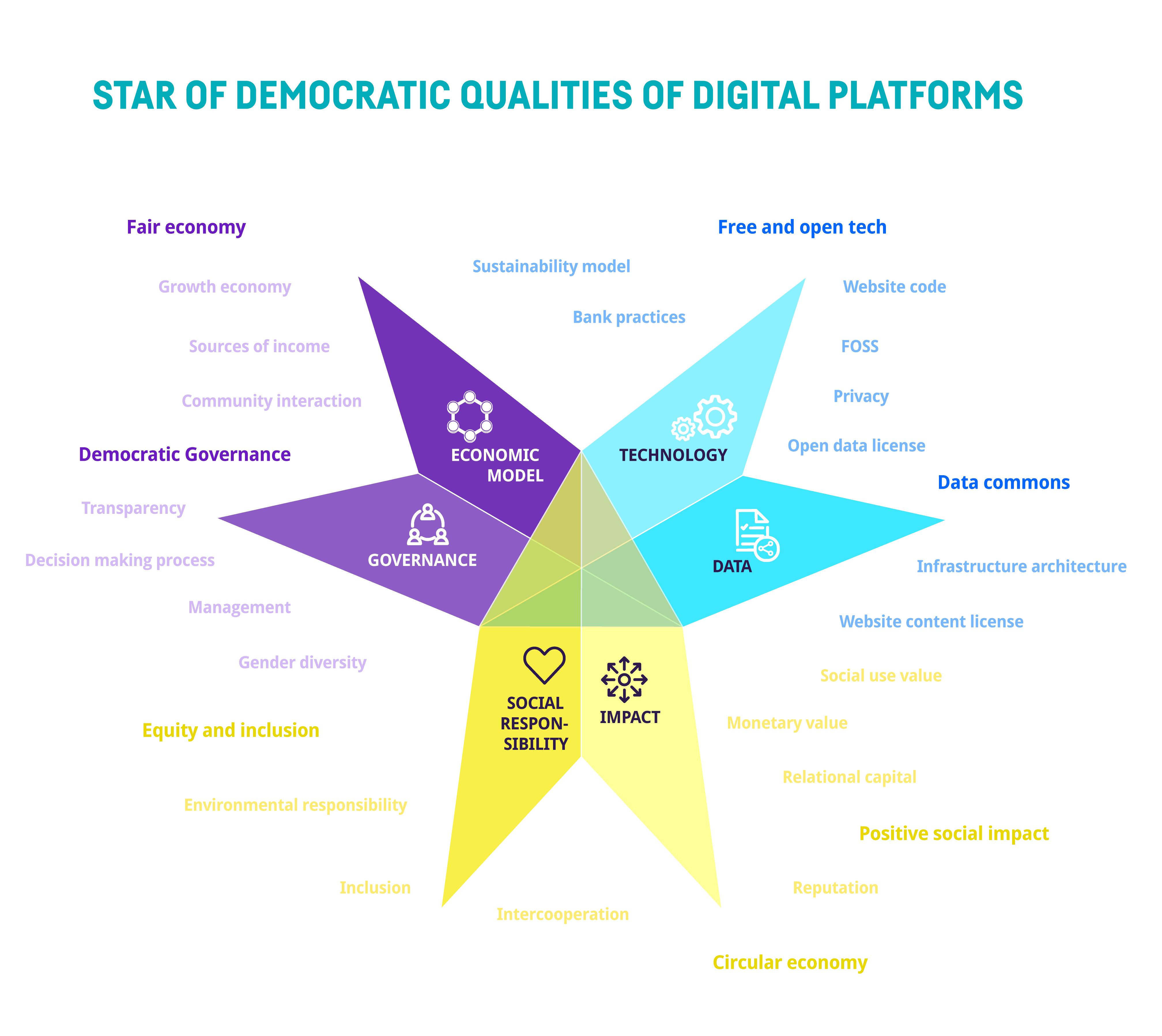 Commons qualities star